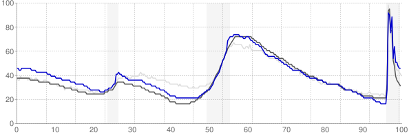 Miami, Florida monthly unemployment rate chart